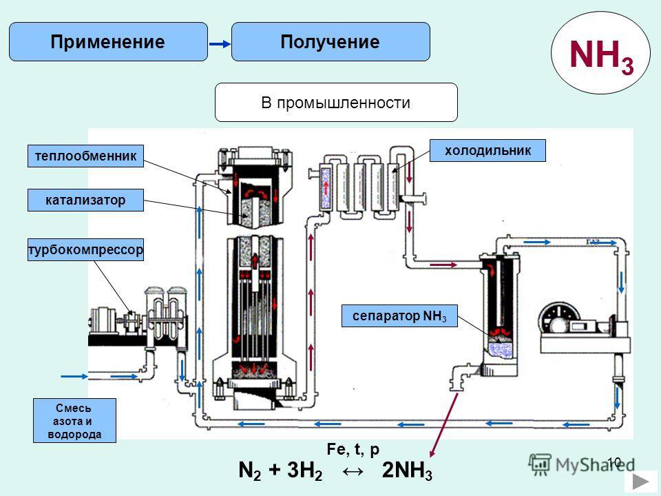 10 В промышленности N 2 + 3H 2 2NH 3 Fe, t, p Получение Применение NH 3 Смесь азота и водорода турбокомпрессор катализатор теплообменник холодильник сепаратор NH 3