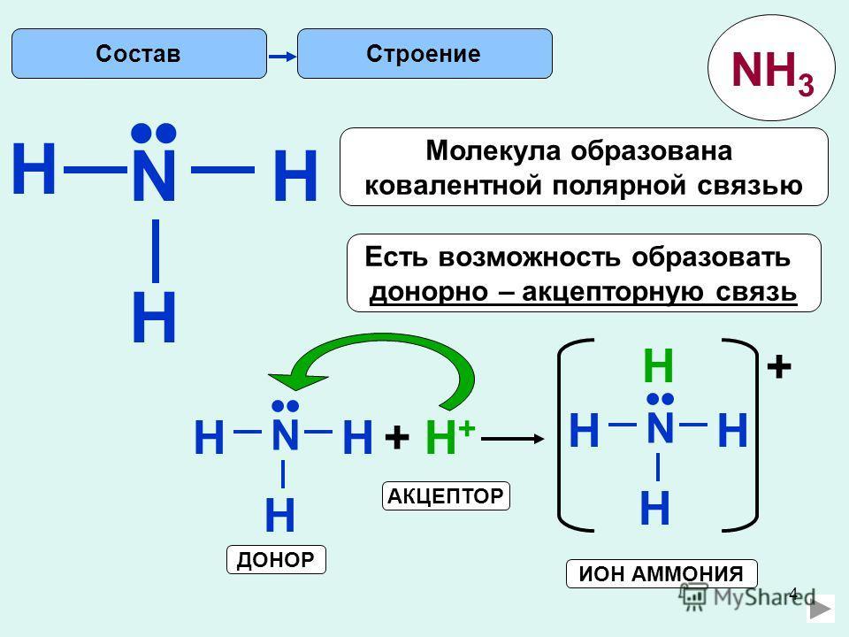 4 H Строение N H H Есть возможность образовать донорно – акцепторную связь Молекула образована ковалентной полярной связью N HH H + H++ H+ N HH H H + АКЦЕПТОР ДОНОР Состав NH 3 ИОН АММОНИЯ