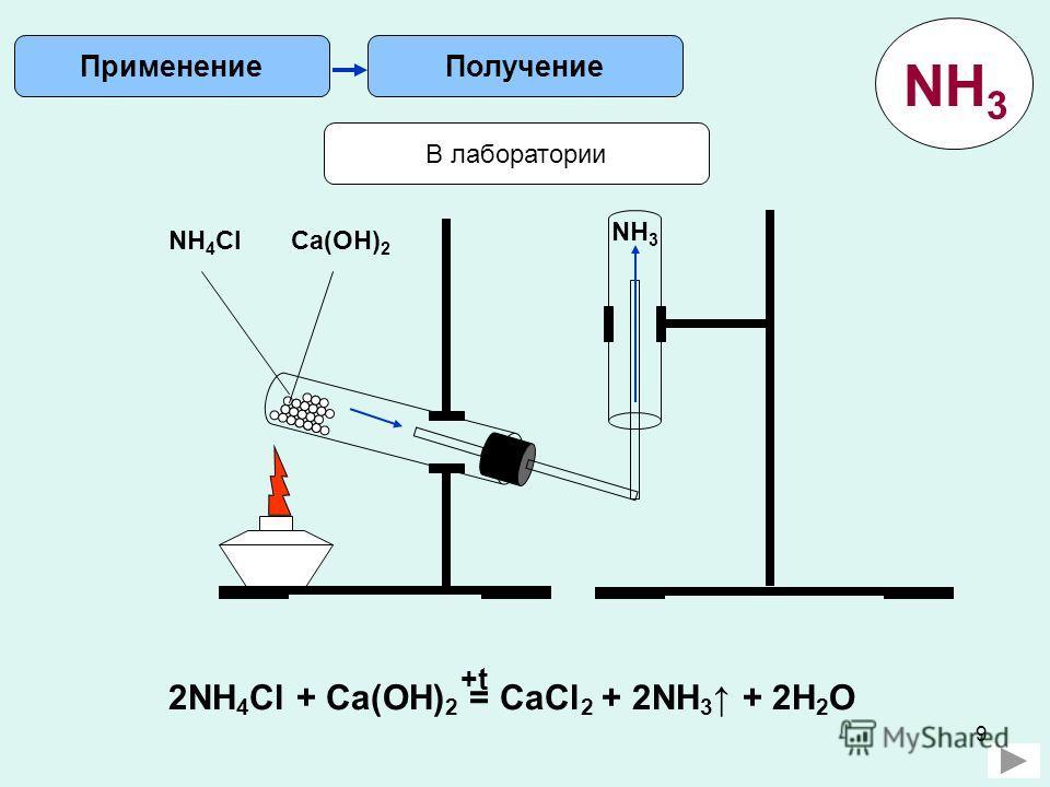 9 Получение Применение В лаборатории 2NH 4 Cl + Ca(OH) 2 = CaCl 2 + 2NH 3 + 2H 2 O +t NH 4 ClCa(OH) 2 NH 3