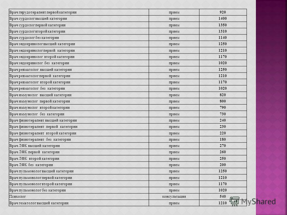 Врач гирудотерапевт первой категории прием 920 Врач сурдолог высшей категории прием 1400 Врач сурдолог первой категории прием 1350 Врач сурдолог второй категории прием 1310 Врач сурдолог без категории прием 1140 Врач эндокринолог высшей категории при