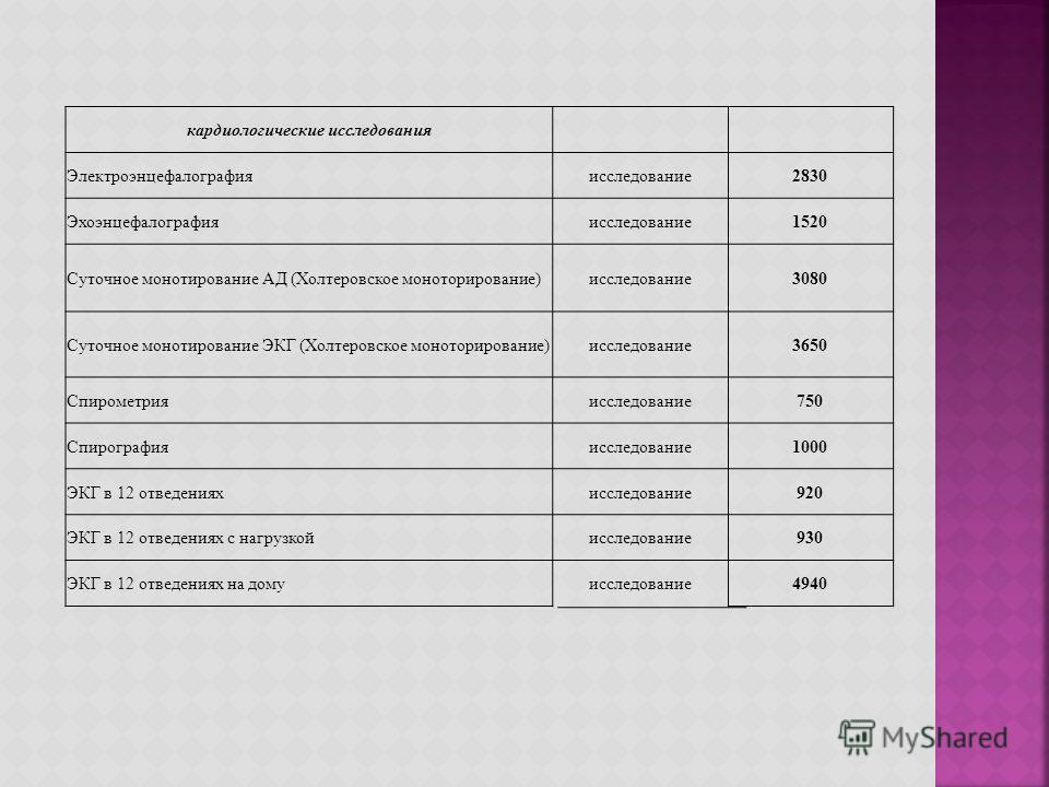 кардиологические исследования Электроэнцефалографияисследование 2830 Эхоэнцефалографияисследование 1520 Суточное монотирование АД (Холтеровское моноторирование)исследование 3080 Суточное монотирование ЭКГ (Холтеровское моноторирование)исследование 36