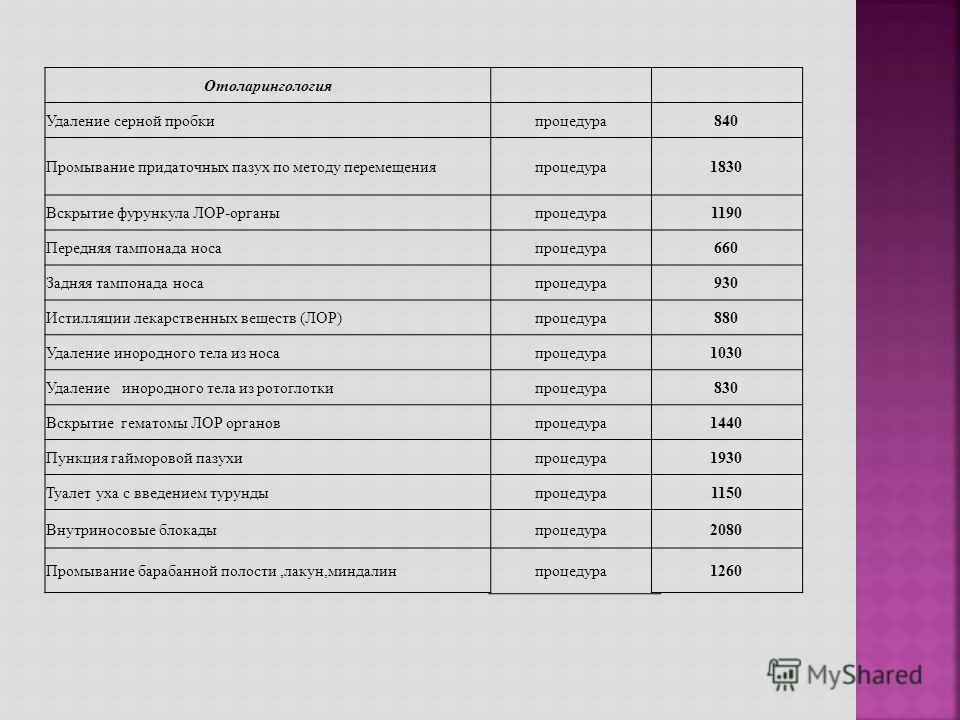 Отоларингология Удаление серной пробкипроцедура 840 Промывание придаточных пазух по методу перемещенияпроцедура 1830 Вскрытие фурункула ЛОР-органыпроцедура 1190 Передняя тампонада носапроцедура 660 Задняя тампонада носапроцедура 930 Истилляции лекарс