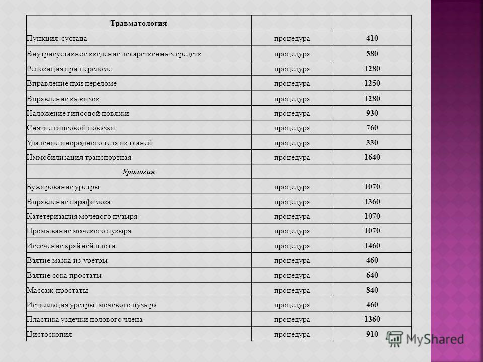 Травматология Пункция суставапроцедура 410 Внутрисуставное введение лекарственных средствпроцедура 580 Репозиция при переломепроцедура 1280 Вправление при переломепроцедура 1250 Вправление вывиховпроцедура 1280 Наложение гипсовой повязкипроцедура 930