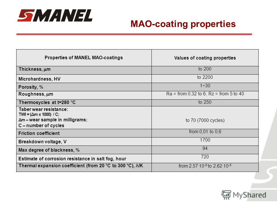 Properties of MANEL MAO-coatingsValues of coating properties Thickness, m to 200 Microhardness, HV to 2200 Porosity, % 1÷30 Roughness, m Ra = from 0,32 to 6, Rz = from 5 to 40 Thermosycles at t=280 °Cto 250 Taber wear resistance: TWI = (Δm x 1000) /