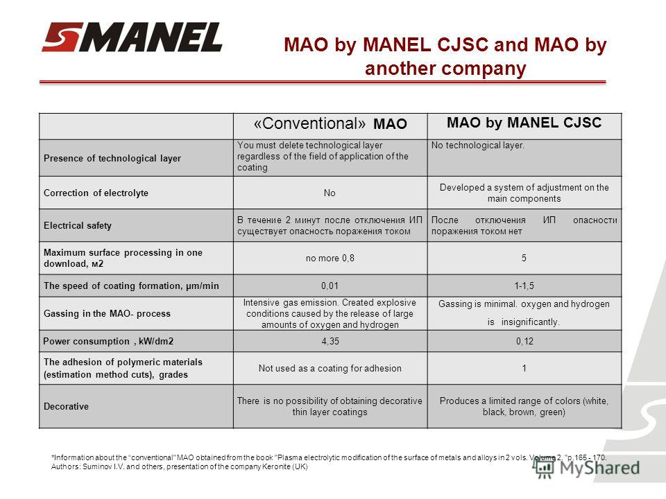 MAO by MANEL CJSC and MAO by another company «Conventional» MAO MAO by MANEL CJSC Presence of technological layer You must delete technological layer regardless of the field of application of the coating No technological layer. Correction of electrol