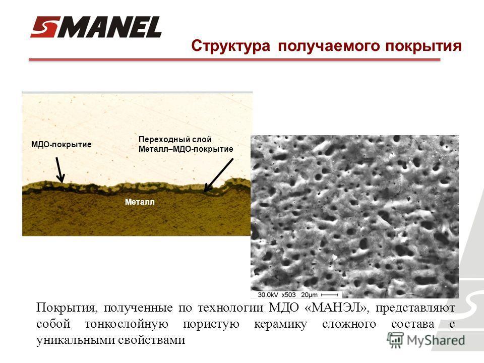 Покрытия, полученные по технологии МДО «МАНЭЛ», представляют собой тонкослойную пористую керамику сложного состава с уникальными свойствами Структура получаемого покрытия МДО-покрытие Переходный слой Металл–МДО-покрытие Металл
