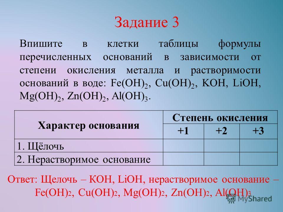 Впишите в клетки таблицы формулы перечисленных оснований в зависимости от степени окисления металла и растворимости оснований в воде: Fe(OH) 2, Cu(OH) 2, KOH, LiOH, Mg(OH) 2, Zn(OH) 2, Al(OH) 3. Задание 3 Характер основания Степень окисления +1+2+3 1