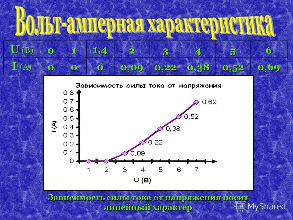 U (B) 011,423456 I (A) 0000,090,220,380,520,69 Зависимость силы тока от напряжения носит линейный характер