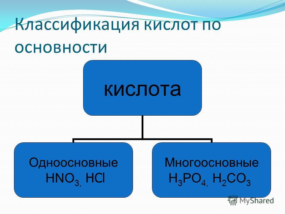Классификация кислот по основности кислота Одноосновные HNO3, HCl Многоосновные H3PO4, H2CO3