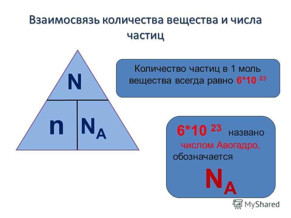 Взаимосвязь количества вещества и числа частиц N n NANA Количество частиц в 1 моль вещества всегда равно 6*10 23 6*10 23 названо числом Авогадро, обозначается NANA