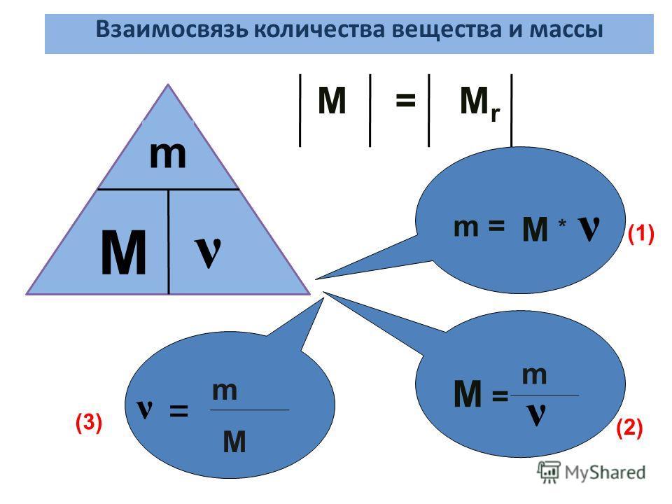 Взаимосвязь количества вещества и массы m M ν M = M r m = M ν (1) M = m ν (2) m M (3) * ν =