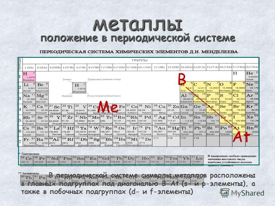 металлы положение в периодической системе B At Ме В периодической системе символы металлов расположены в главных подгруппах под диагональю B-At (s- и p-элементы), а также в побочных подгруппах (d- и f-элементы)