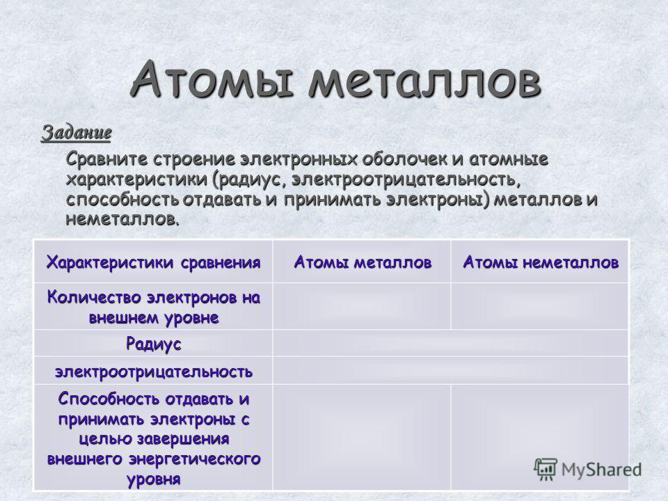 Атомы металлов Задание Сравните строение электронных оболочек и атомные характеристики (радиус, электроотрицательность, способность отдавать и принимать электроны) металлов и неметаллов. Характеристики сравнения Атомы металлов Атомы неметаллов Количе