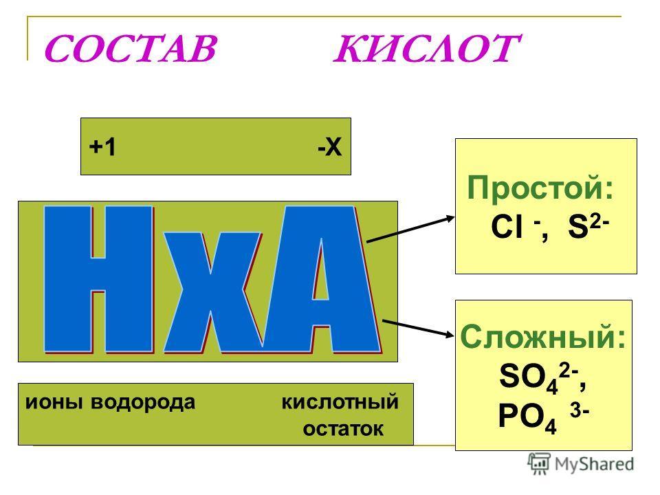 СОСТАВ КИСЛОТ ионы водорода кислотный остаток Простой: Cl -, S 2- Сложный: SO 4 2-, PO 4 3- +1 -Х