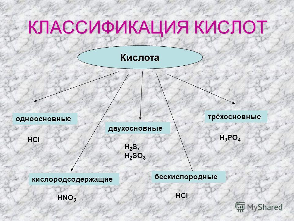Кислота КЛАССИФИКАЦИЯ КИСЛОТ одноосновные двухосновные трёхосновные кислородсодержащие бескислородные HCl H 2 S, H 2 SO 3 H 3 PO 4 HNO 3 HCl