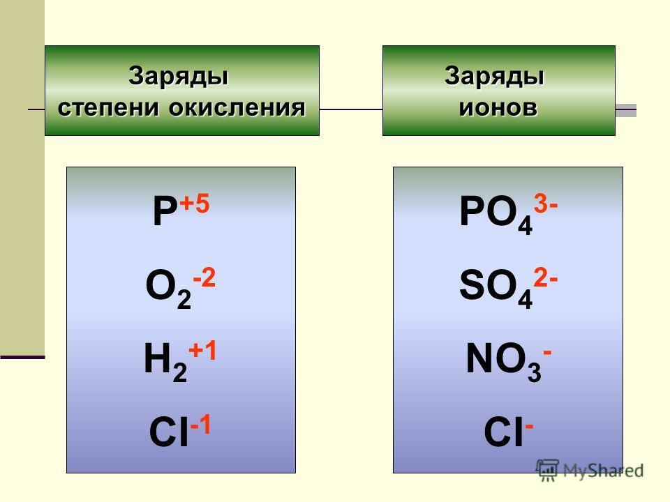 Заряды степени окисления Зарядыионов P +5 O 2 -2 H 2 +1 CI -1 PO 4 3- SO 4 2- NO 3 - CI -
