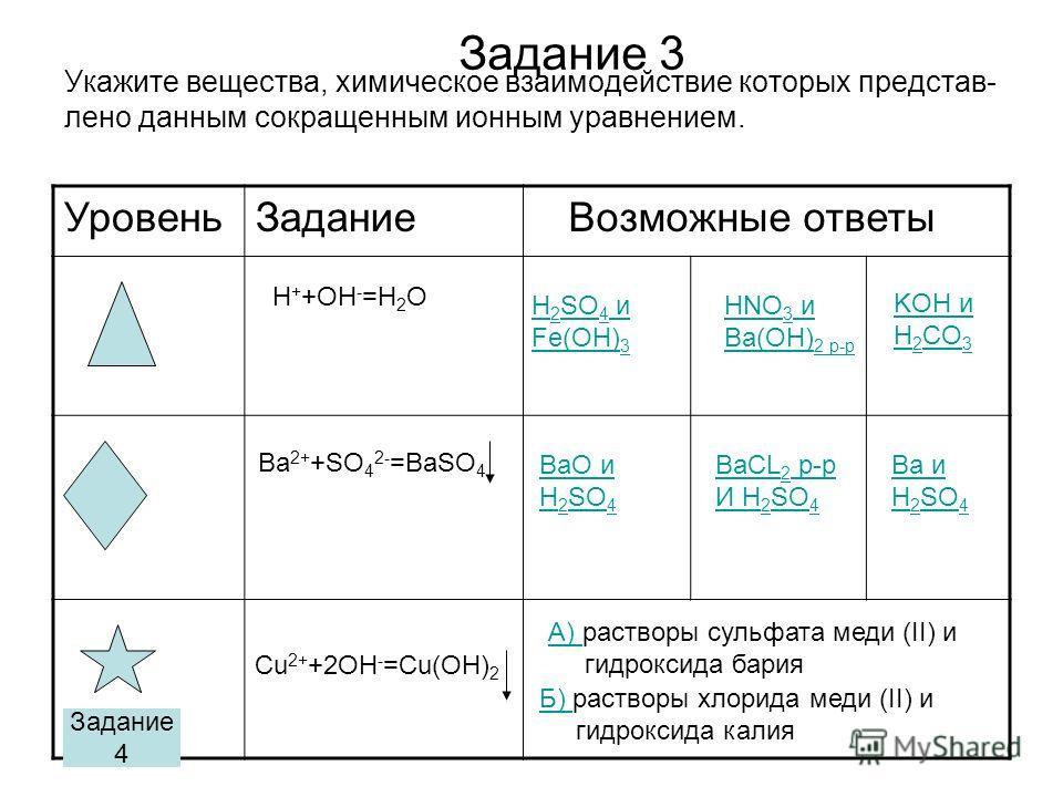 Укажите вещества, химическое взаимодействие которых представлено данным сокращенным ионным уравнением. Задание 3 Уровень Задание Возможные ответы H + +OH - =H 2 O H 2 SO 4 и Fe(OH) 3 HNO 3 и Ba(OH) 2 р-р KOH и H 2 CO 3 Ba 2+ +SO 4 2- =BaSO 4 BaO и H