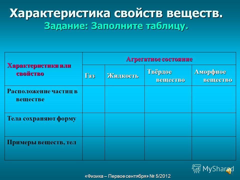«Физика – Первое сентября» 5/2012 Характеристика свойств веществ. Задание: Заполните таблицу. Характеристики или свойство Агрегатное состояние Газ Жидкость Твёрдое вещество Аморфное вещество Расположение частиц в веществе Тела сохраняют форму Примеры