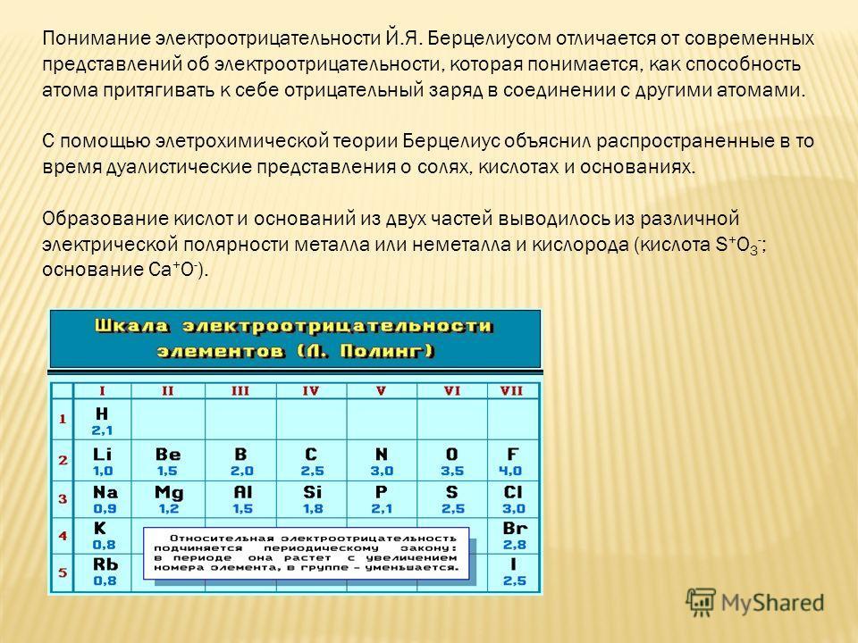 Понимание электроотрицательности Й.Я. Берцелиусом отличается от современных представлений об электроотрицательности, которая понимается, как способность атома притягивать к себе отрицательный заряд в соединении с другими атомами. С помощью электрохим