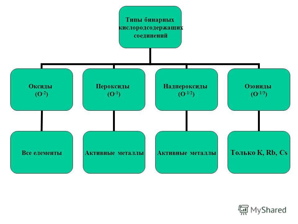 Типы бинарных кислородсодержащих соединений Оксиды (О -2 ) Все элементы Пероксиды (О -1 ) Активные металлы Надпероксиды (О -1/2 ) Активные металлы Озониды (О -1/3 ) Только К, Rb, Cs