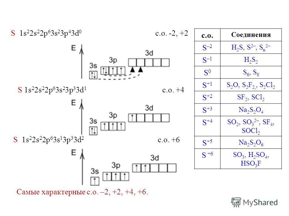 S 1s 2 2s 2 2p 6 3s 2 3p 3 3d 1 с.о. +4 с.о. Соединения S –2 H 2 S, S 2–, S n 2– S –1 H2S2H2S2 S0S0 S 6, S 8 S +1 S 2 O, S 2 F 2,, S 2 Cl 2 S +2 SF 2, SCl 2 S +3 Na 2 S 2 O 4 S +4 SO 2, SO 3 2–, SF 4, SOCl 2 S +5 Na 2 S 2 O 6 S +6 SO 3, H 2 SO 4, HSO