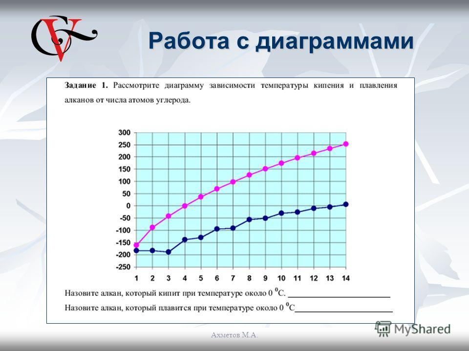 Работа с диаграммами Ахметов М.А.