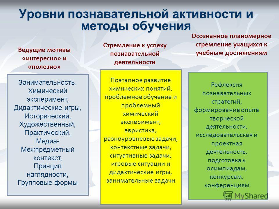 Уровни познавательной активности и методы обучения Занимательность, Химический эксперимент, Дидактические игры, Исторический, Художественный, Практический, Медиа- Межпредметный контекст, Принцип наглядности, Групповые формы Поэтапное развитие химичес