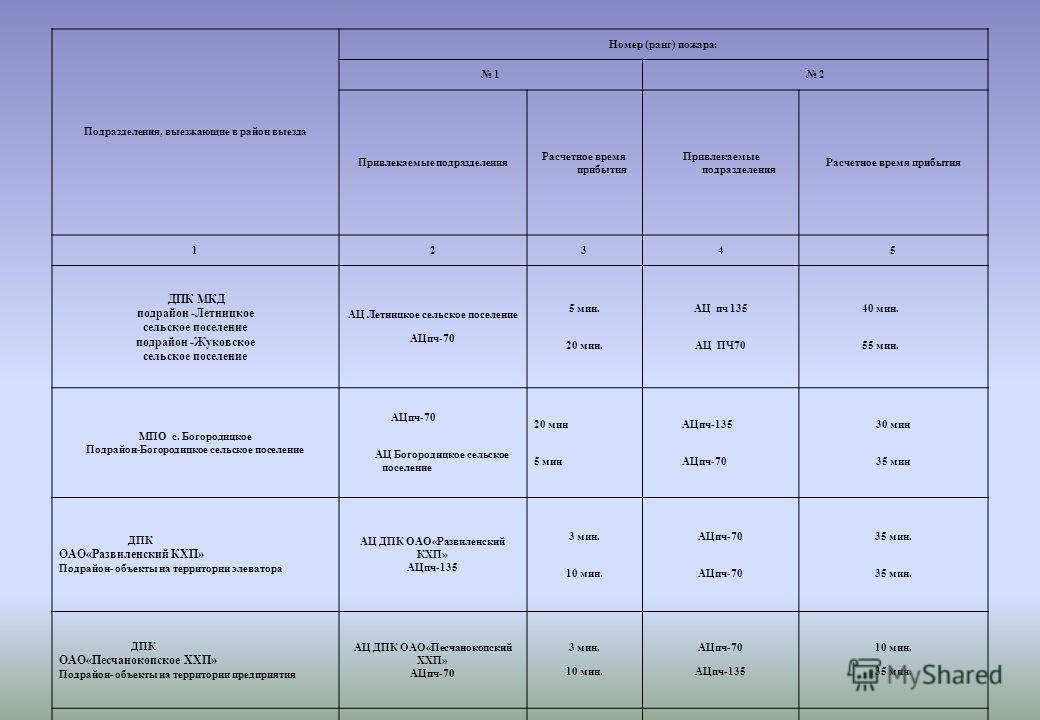 Подразделения, выезжающие в район выезда Номер (ранг) пожара: 1 2 Привлекаемые подразделения Расчетное время прибытия Привлекаемые подразделения Расчетное время прибытия 12345 ДПК МКД подрайон -Летницкое сельское поселение подрайон -Жуковское сельско