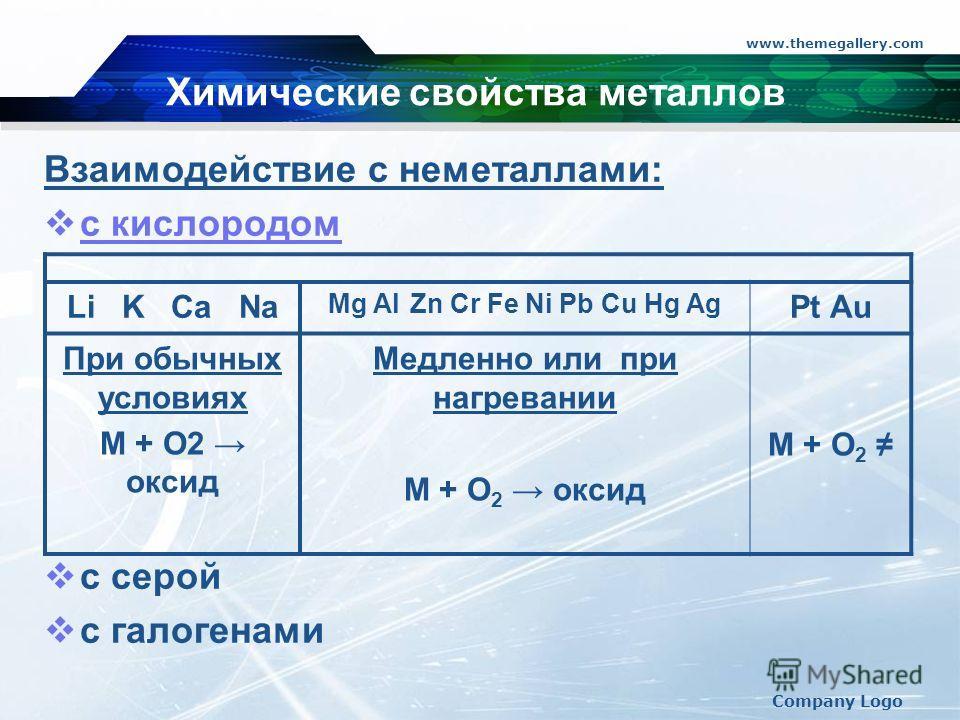 www.themegallery.com Company Logo Химические свойства металлов Взаимодействие с неметаллами: с кислородом с серой с галогенами Li K Ca Na Mg Al Zn Cr Fe Ni Pb Cu Hg Ag Pt Au При обычных условиях M + О2 оксид Медленно или при нагревании M + O 2 оксид