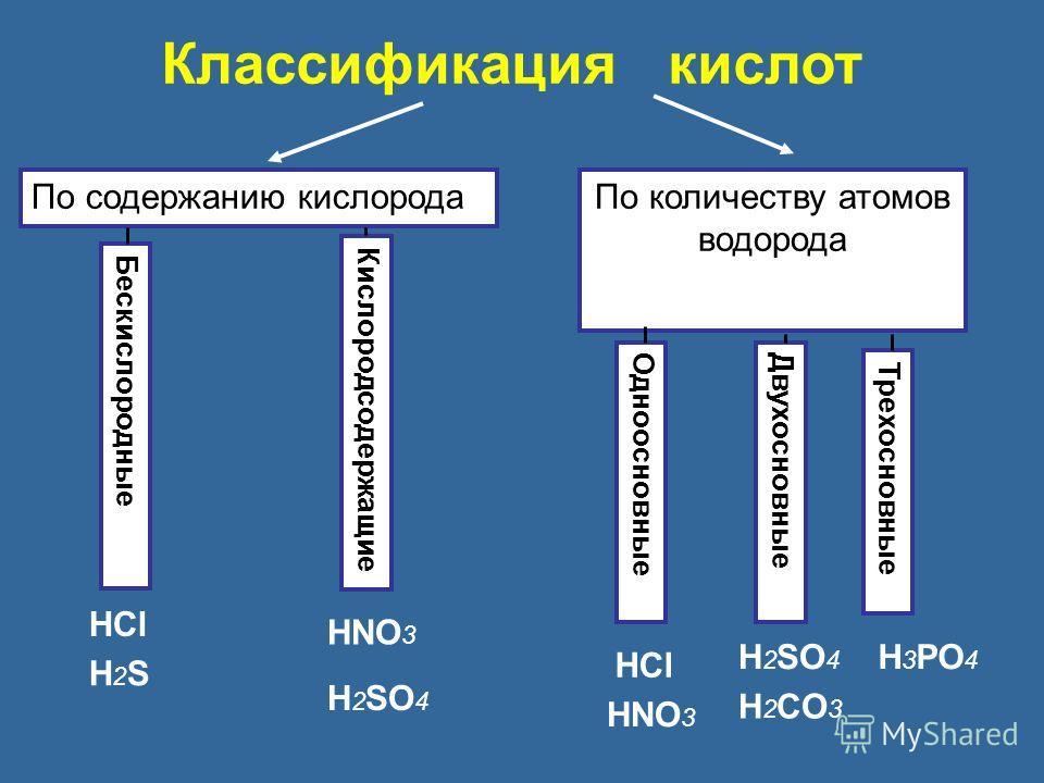 Классификация кислот По содержанию кислорода По количеству атомов водорода Кислородсодержащие Бескислородные Одноосновные Двухосновные Трехосновные HCl H2SH2S HNO 3 H 2 SO 4 HCl HNO 3 H 2 SO 4 H 2 CO 3 H 3 PO 4