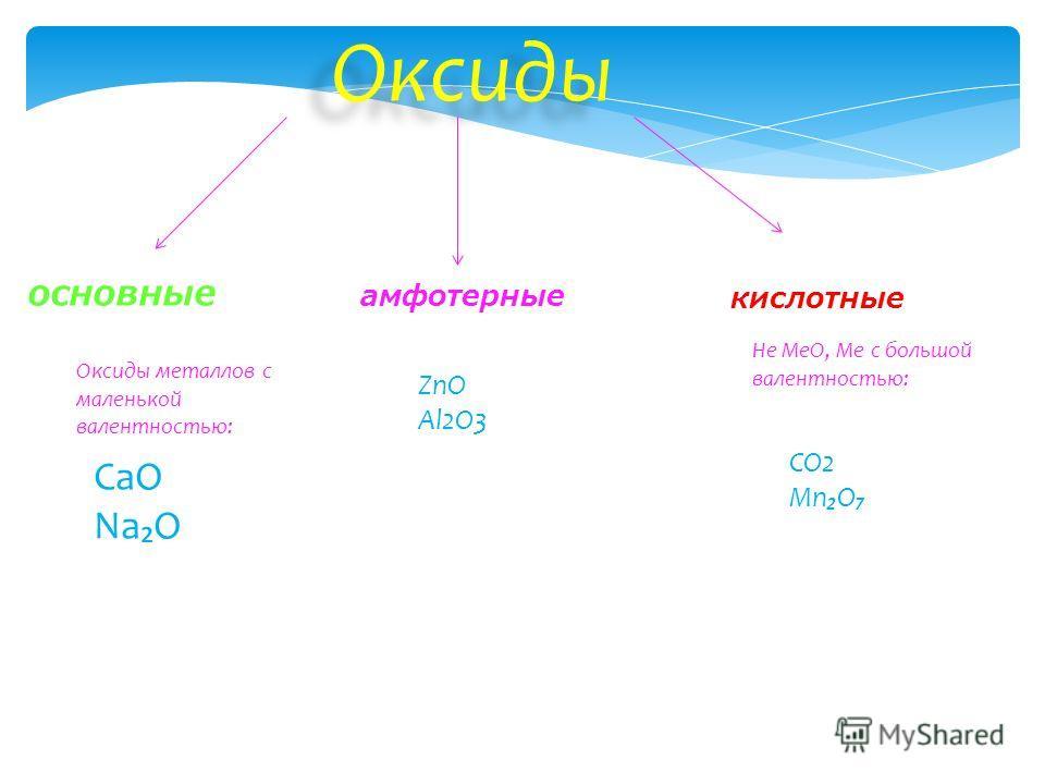 Оксиды Оксиды металлов с маленькой валентностью: СаО NaO амфотерные основные кислотные ZnO Al2O3 Не МеО, Ме с большой валентностью: CO2 MnO