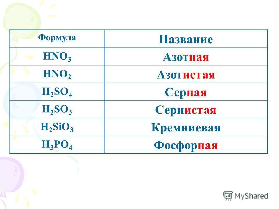 Формула Название HNO 3 Азотная HNO 2 Азотистая H 2 SO 4 Серная H 2 SO 3 Сернистая H 2 SiO 3 Кремниевая H 3 PO 4 Фосфорная