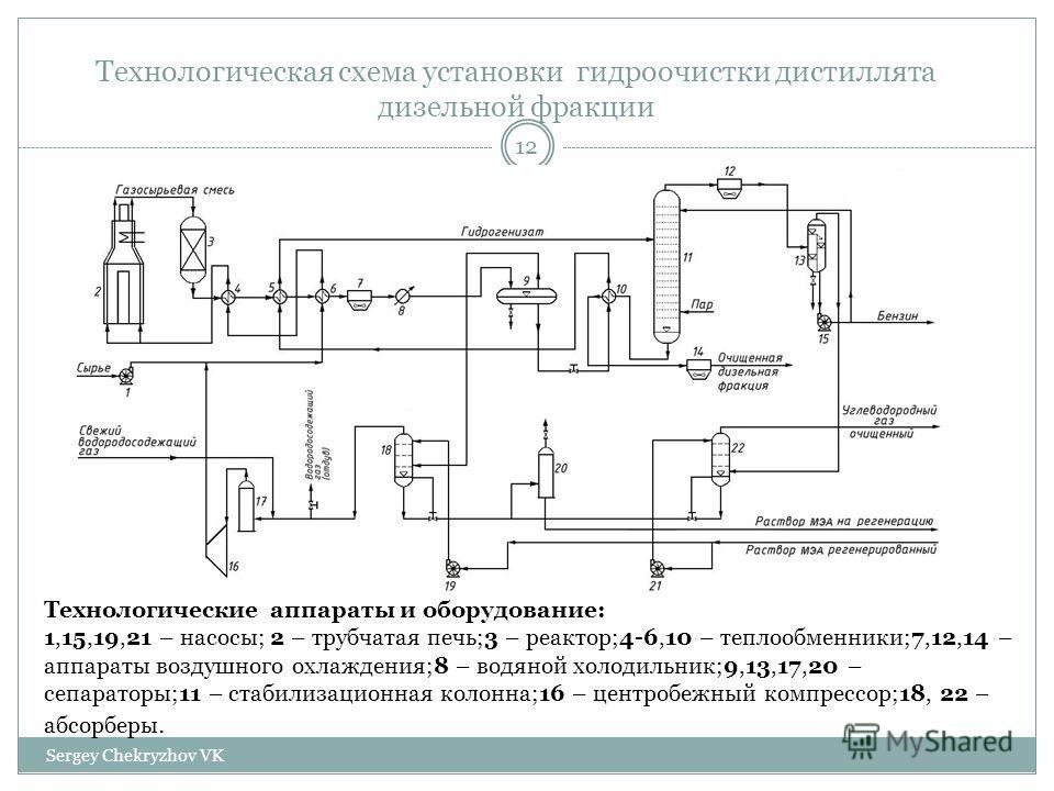 Технологическая схема установки гидроочистки дистиллята дизельной фракции Технологические аппараты и оборудование: 1,15,19,21 – насосы; 2 – трубчатая печь;3 – реактор;4-6,10 – теплообменники;7,12,14 – аппараты воздушного охлаждения;8 – водяной холоди