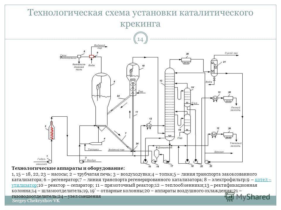 Технологическая схема установки каталитического крекинга Технологические аппараты и оборудование: 1, 15 – 18, 22, 23 – насосы; 2 – трубчатая печь; 3 – воздуходувка;4 – топка;5 – линия транспорта закоксованного катализатора; 6 – регенератор;7 – линия