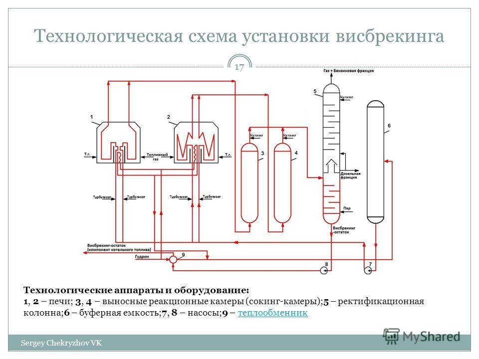 Технологическая схема установки висбрекинга Технологические аппараты и оборудование: 1, 2 – печи; 3, 4 – выносные реакционные камеры (сокинг-камеры);5 – ректификационная колонна;6 – буферная емкость;7, 8 – насосы;9 – теплообменник 17 Sergey Chekryzho
