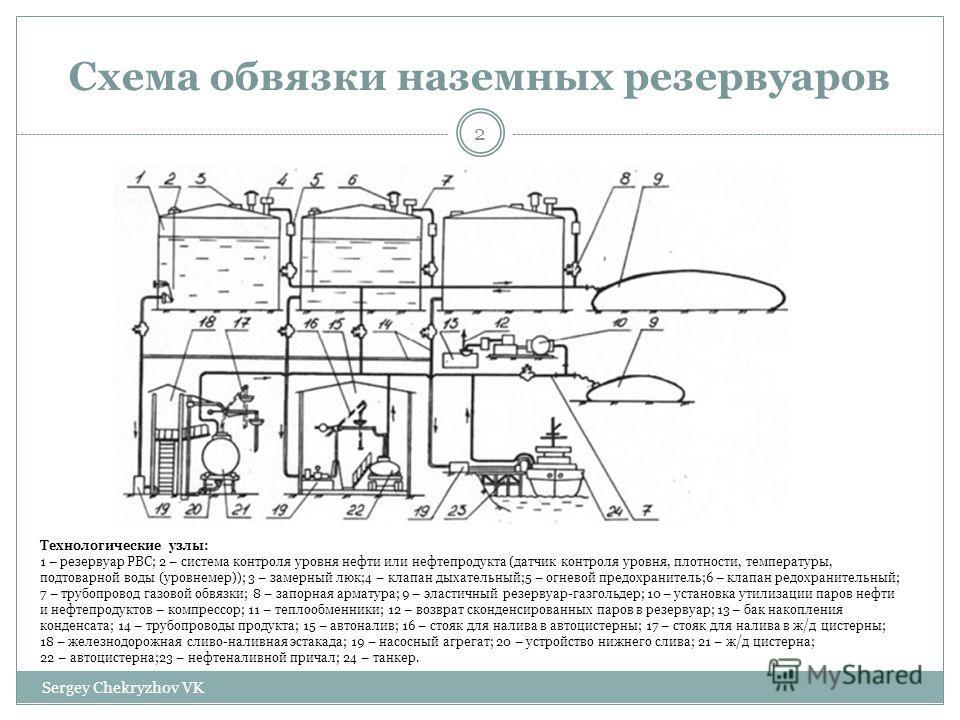Схема обвязки наземных резервуаров Технологические узлы: 1 – резервуар РВС; 2 – система контроля уровня нефти или нефтепродукта (датчик контроля уровня, плотности, температуры, подтоварной воды (уровнемер)); 3 – замерный люк;4 – клапан дыхательный;5