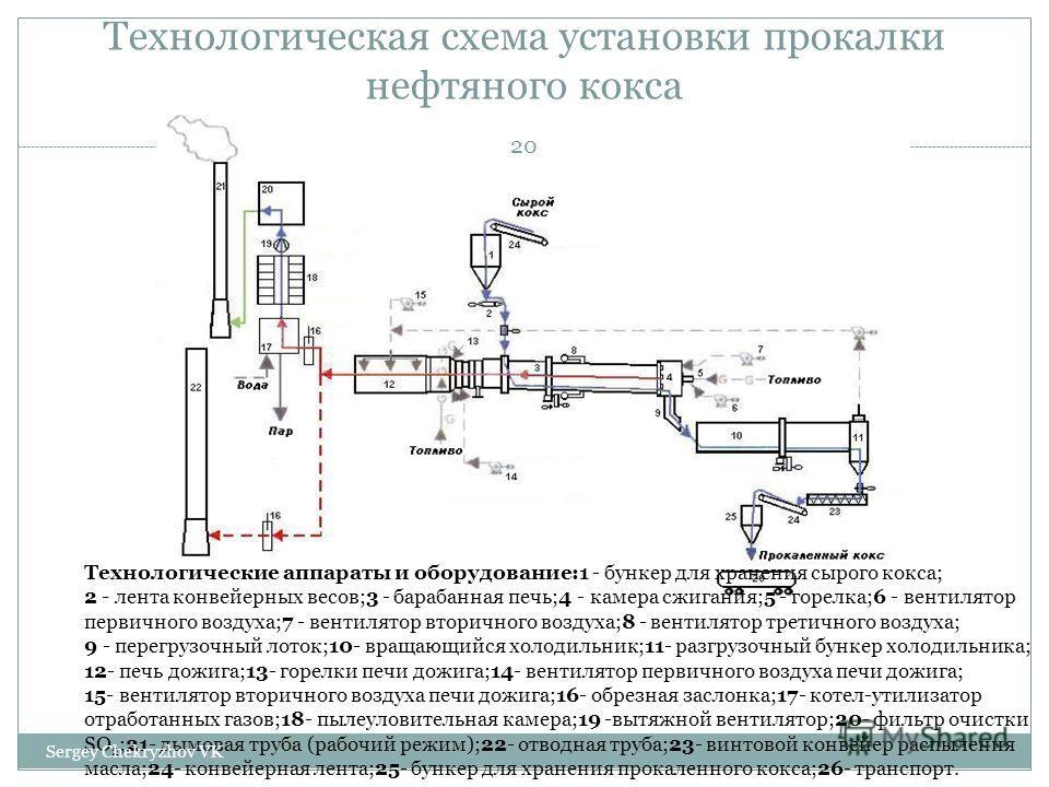 Технологическая схема установки прокалки нефтяного кокса Технологические аппараты и оборудование:1 - бункер для хранения сырого кокса; 2 - лента конвейерных весов;3 - барабанная печь;4 - камера сжигания;5 - горелка;6 - вентилятор первичного воздуха;7