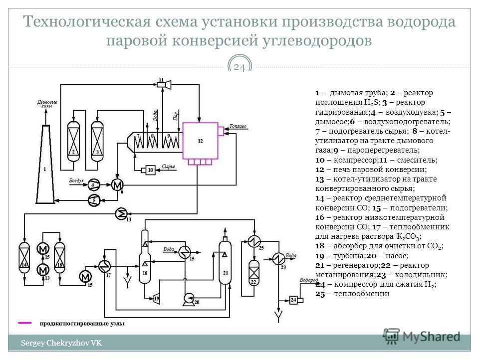 Технологическая схема установки производства водорода паровой конверсией углеводородов 1 – дымовая труба; 2 – реактор поглощения H 2 S; 3 – реактор гидрирования;4 – воздуходувка; 5 – дымосос;6 – воздухоподогреватель; 7 – подогреватель сырья; 8 – коте