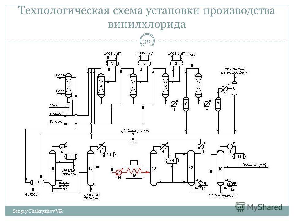 Технологическая схема установки производства винилхлорида 30 Sergey Chekryzhov VK