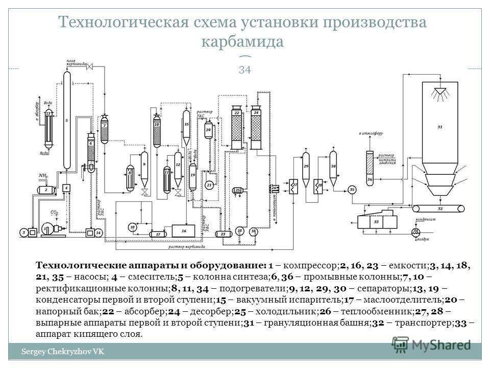 производства карбамида