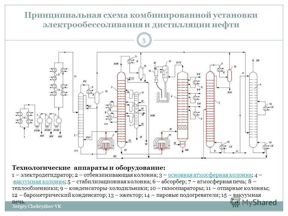Принципиальная схема комбинированной установки электрообессоливания и дистилляции нефти Технологические аппараты и оборудование: 1 – электродегидратор; 2 – отбензинивающая колонна; 3 – основная атмосферная колонна; 4 – вакуумная колонна; 5 – стабилиз