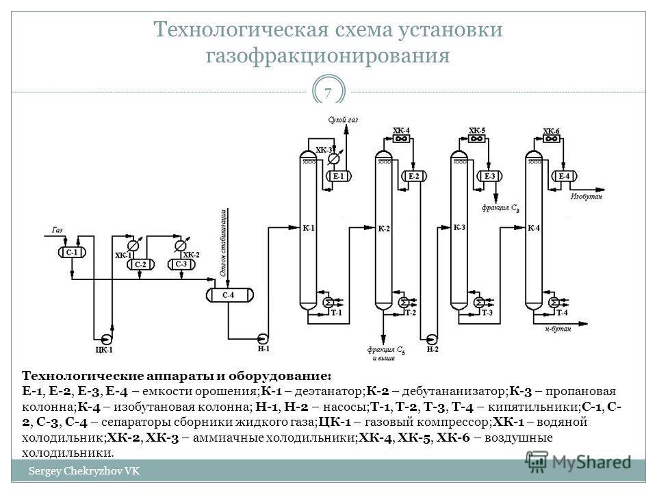 Технологическая схема установки газофракционирования Технологические аппараты и оборудование: Е-1, Е-2, Е-3, Е-4 – емкости орошения;К-1 – деэтанатор;К-2 – дебутананизатор;К-3 – пропановая колонна;К-4 – изобутановая колонна; Н-1, Н-2 – насосы;Т-1, Т-2