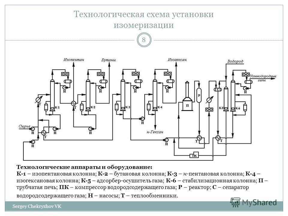 Технологическая схема установки изомеризации Технологические аппараты и оборудование: К-1 – изопентановая колонна; К-2 – бутановая колонна; К-3 – н-пентановая колонна; К-4 – изо гексановая колонна; К-5 – адсорбер-осушитель газа; К-6 – стабилизационна