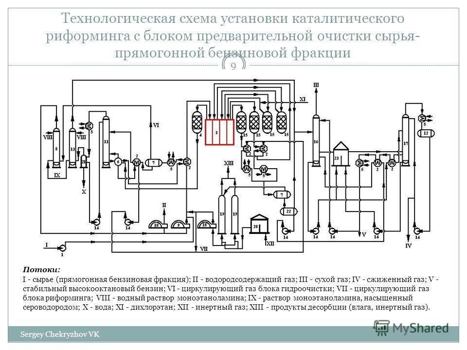 Технологическая схема установки каталитического риформинга с блоком предварительной очистки сырья- прямогонной бензиновой фракции Потоки: I - сырье (прямогонная бензиновая фракция); II - водородсодержащий газ; III - сухой газ; IV - сжиженный газ; V -