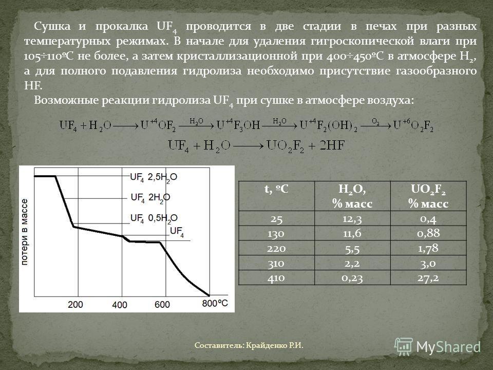 Сушка и прокалка UF 4 проводится в две стадии в печах при разных температурных режимах. В начале для удаления гигроскопической влаги при 105÷110ºС не более, а затем кристаллизационной при 400÷450ºС в атмосфере H 2, а для полного подавления гидролиза