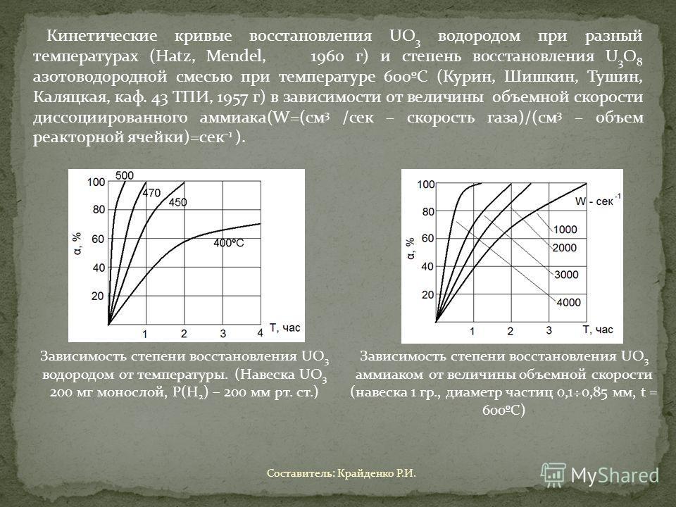 Кинетические кривые восстановления UO 3 водородом при разный температурах (Hatz, Mendel, 1960 г) и степень восстановления U 3 O 8 азотоводородной смесью при температуре 600ºС (Курин, Шишкин, Тушин, Каляцкая, каф. 43 ТПИ, 1957 г) в зависимости от вели
