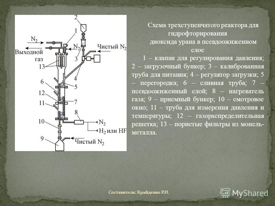 Схема трехступенчатого реактора для гидрофторирования диоксида урана в псевдоожиженном слое 1 – клапан для регулирования давления; 2 – загрузочный бункер; 3 – калиброванная труба для питания; 4 – регулятор загрузки; 5 – перегородка; 6 – сливная труба