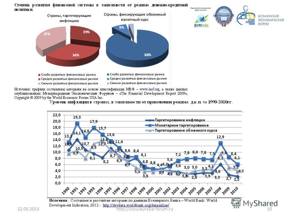 22.05.201310http://www.eurasia-forum.ru
