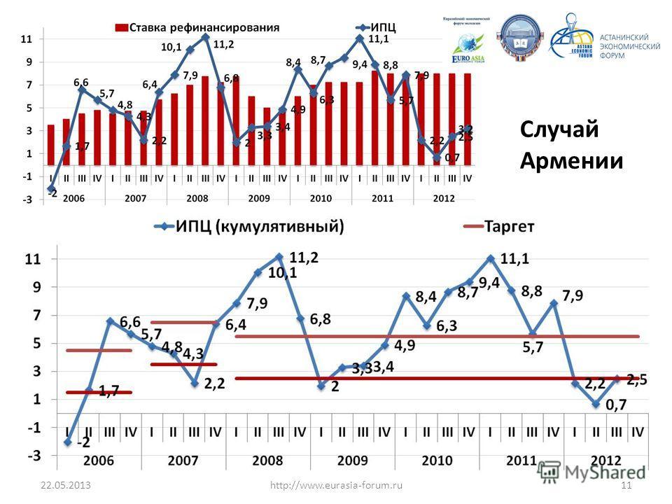 22.05.201311http://www.eurasia-forum.ru Случай Армении