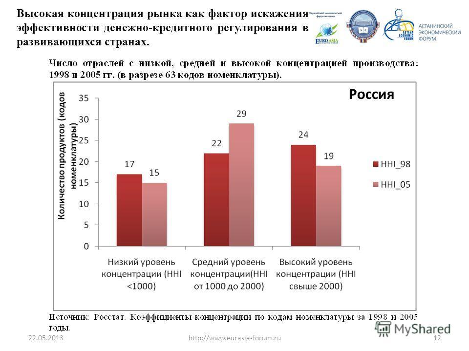 22.05.201312http://www.eurasia-forum.ru Высокая концентрация рынка как фактор искажения эффективности денежно-кредитного регулирования в развивающихся странах. Россия